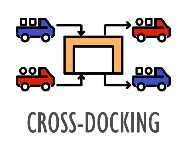 Cross Docking Brent Redmond Logistics